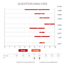 Survey Question Analysis 2