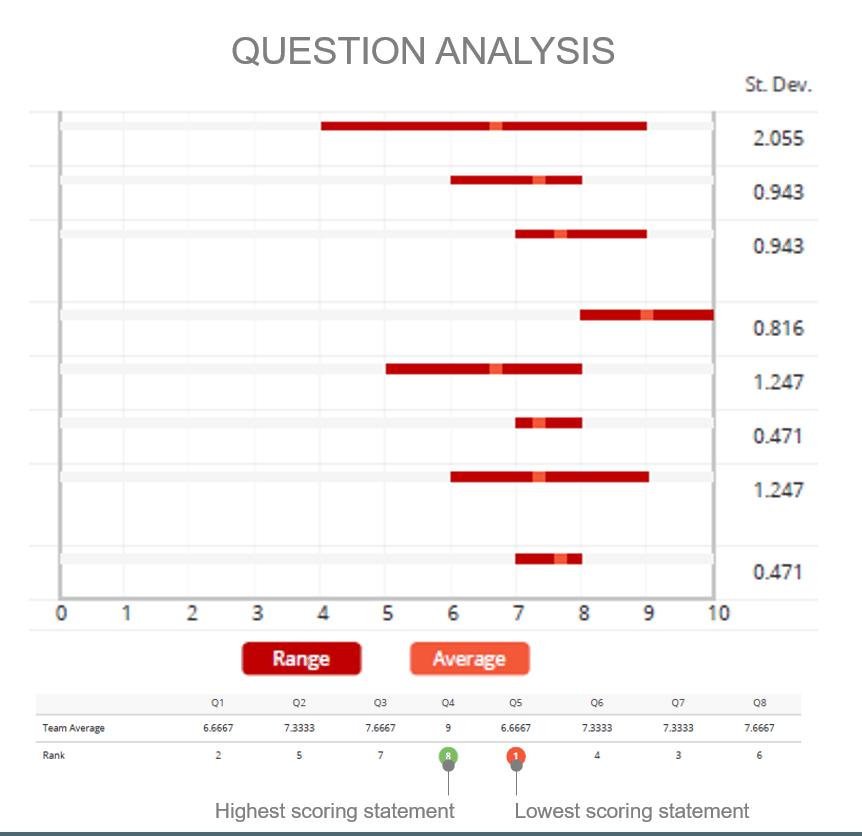 Survey Question Analysis 2
